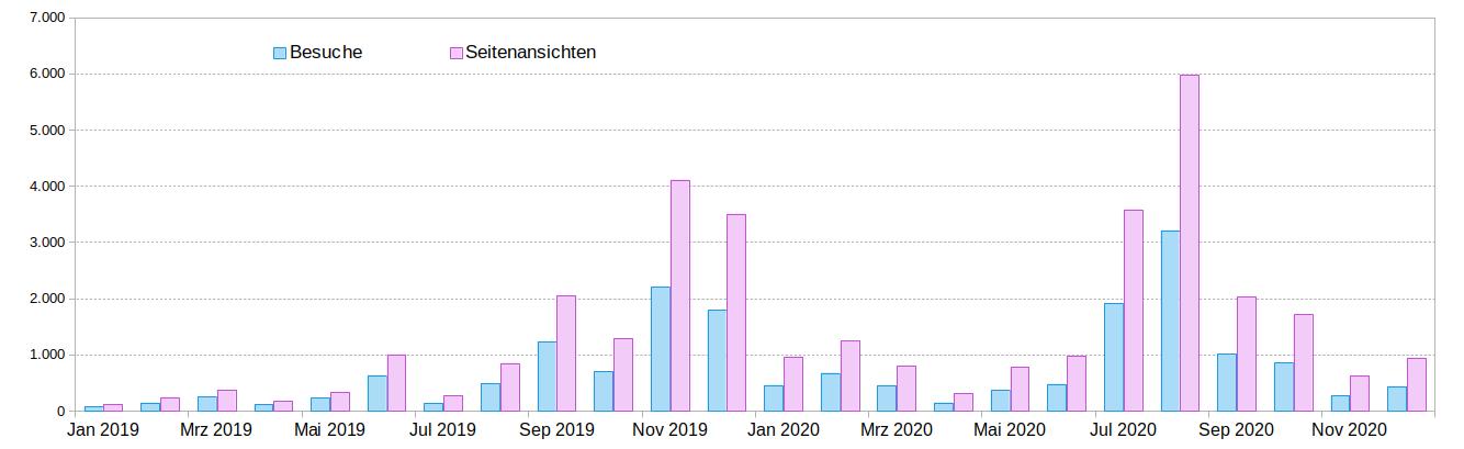 Diagramm Monatsverlauf 2020 Besuche und Seitenaufrufe
